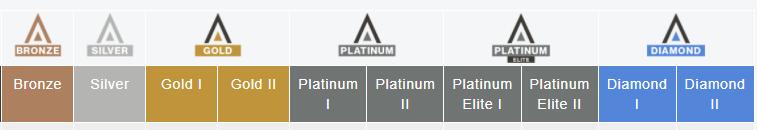 Tabla con las diversas categorías Invisalign: Bronze, Silver, Gold, Gold II, Platinum, Platinum II, Diamond y Diamond II.